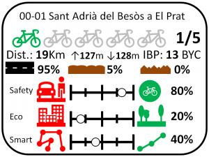 Imatge etiqueta ruta ciclista 00-01 Sant Adrià del Besòs a El Prat de Llobregat