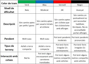 Taula de colors segons dificultat del tram de la xarxa cyclocat