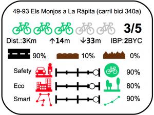 Etiqueta carril bici els monjos la rapita