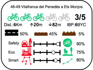 Etiqueta ruta bici vilafranca els monjos