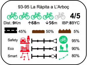 Etiqueta ruta bici Ràpita l'Arboç