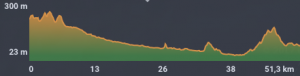 altimetria muntanya rapid