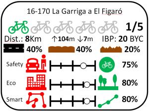 fitxa la garriga figaro ruta bici